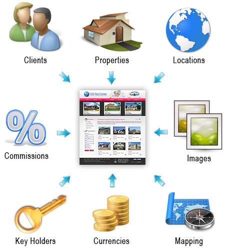 cms-real-estate-solution